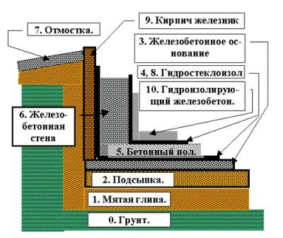 Как гидроизолировать подвал