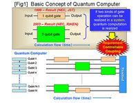 Люди стали ближе к созданию квантового компьютера